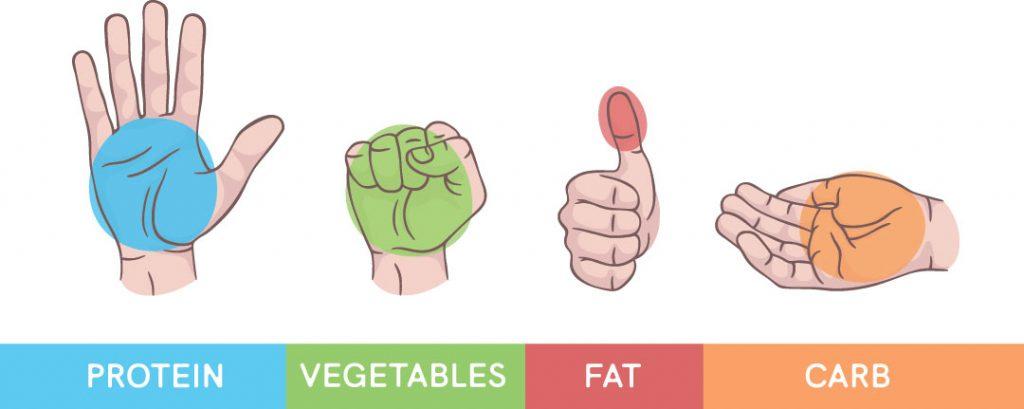 Food Portion Control Measurements